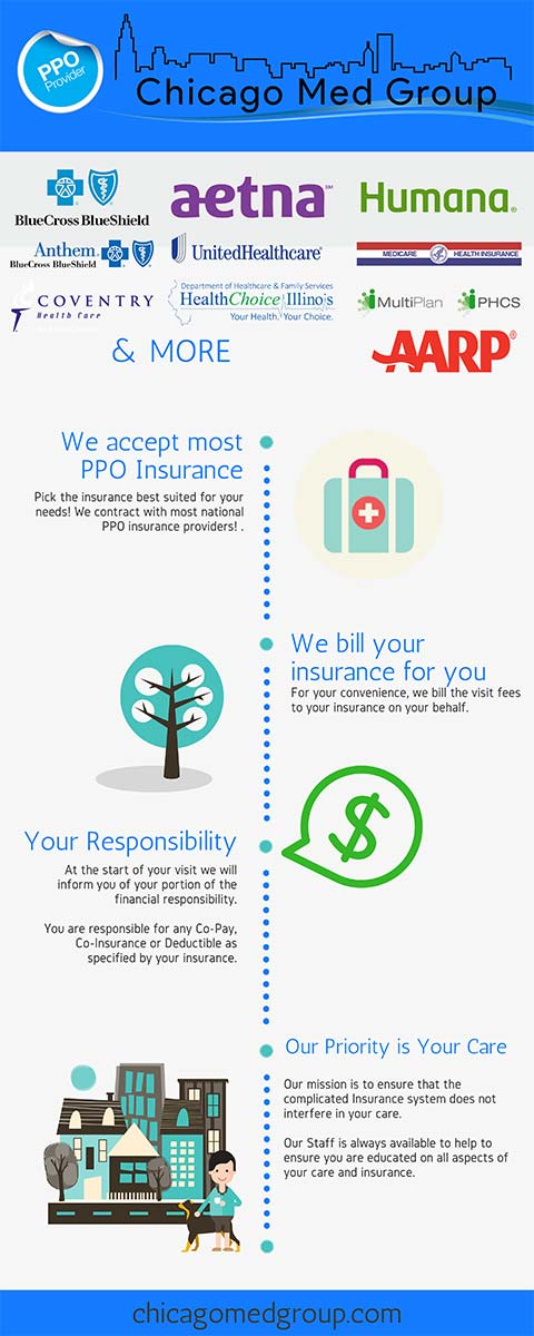 Dr Munoz and Dr Cvengros Clinic Chicago Med Group in Chicago accepts most PPO Insurance Plans and Self-Pay patients. Call us to schedule 773-755-2600